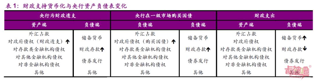 """如何看待财政赤字货币化——货币、信贷和社融""""三速齐升"""""""